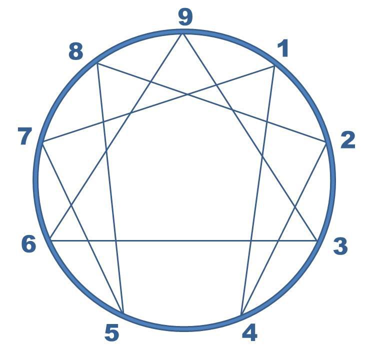 Circulo-Eneagrama